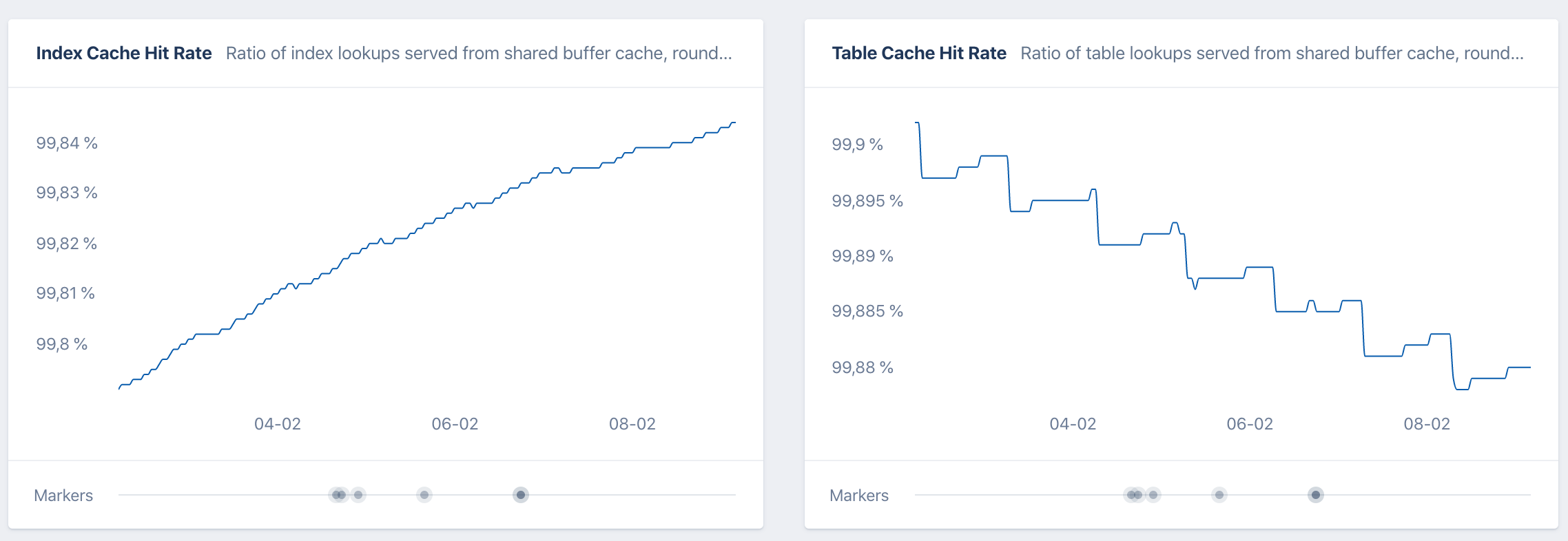 Cache hit rates screenshot in AppSignal APM
