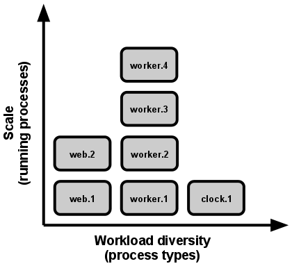 Runtime Principles | Heroku Dev Center