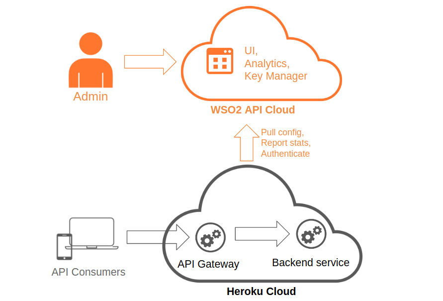 WSO2 API Cloud | Heroku Dev Center